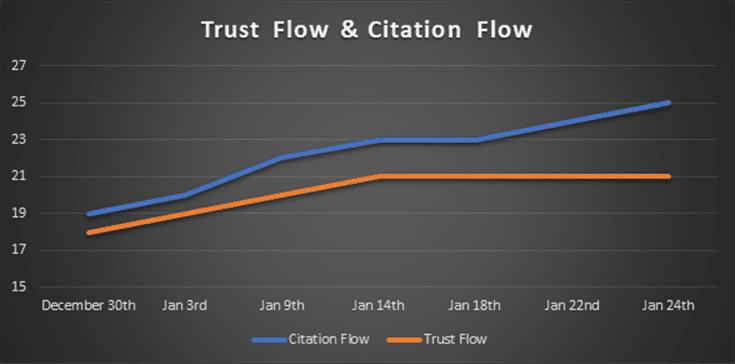 Citation Flow Trust Flow