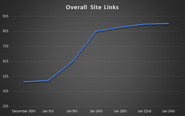 Overall Site Links