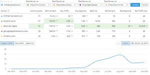 domain analysis comparison